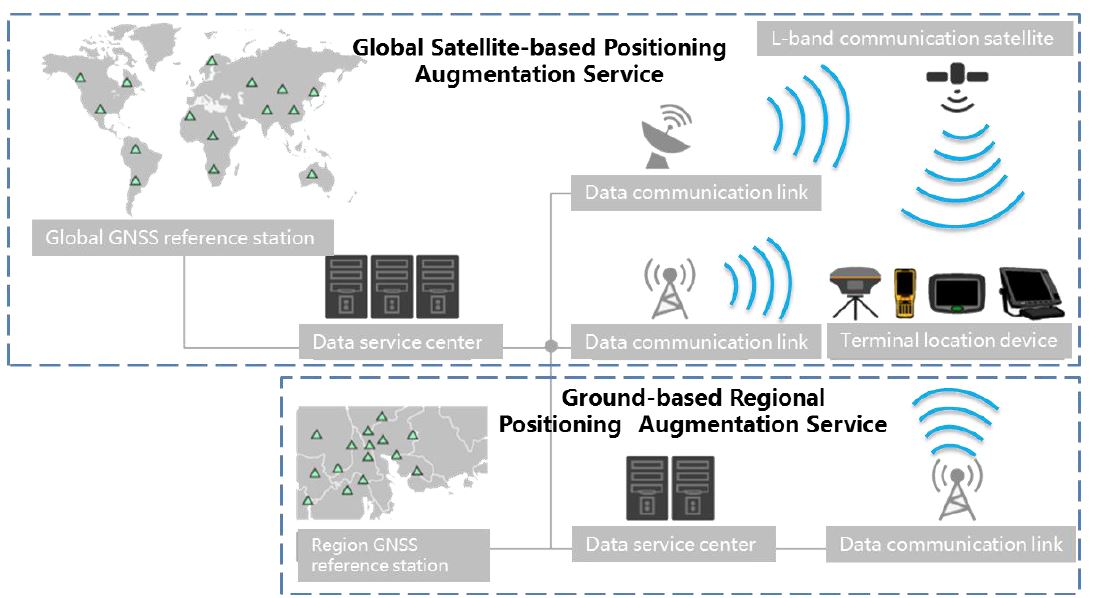 Geomatching | How To Improve GNSS RTK Data Collection