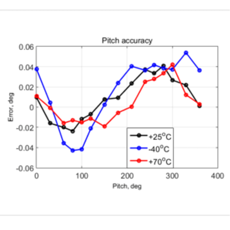 Pitch accuracy over temperature range