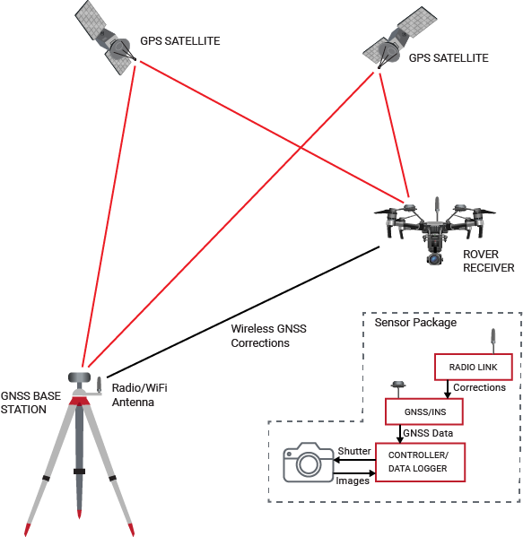 VectorNav GNSS/INS Systems for Aerial Photogrammetry